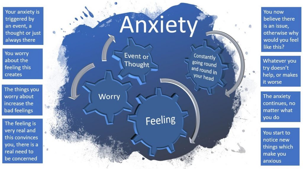 Anxiety and how it affects our mind